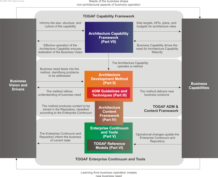 Attrayant Structure Of The TOGAF Document