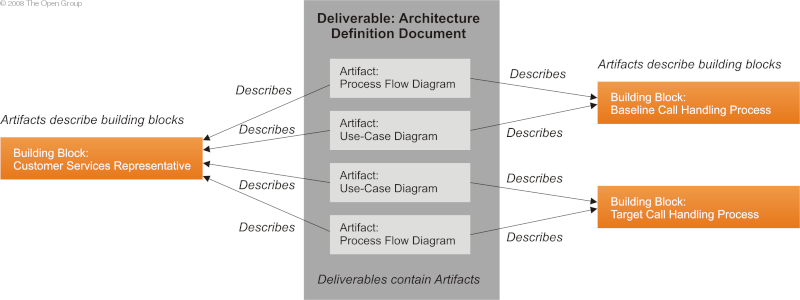 The open group architecture framework togaf core concepts for Anarchitecture definition