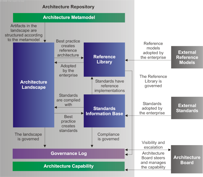 The Open Group Architecture Framework (TOGAF) - Core Concepts