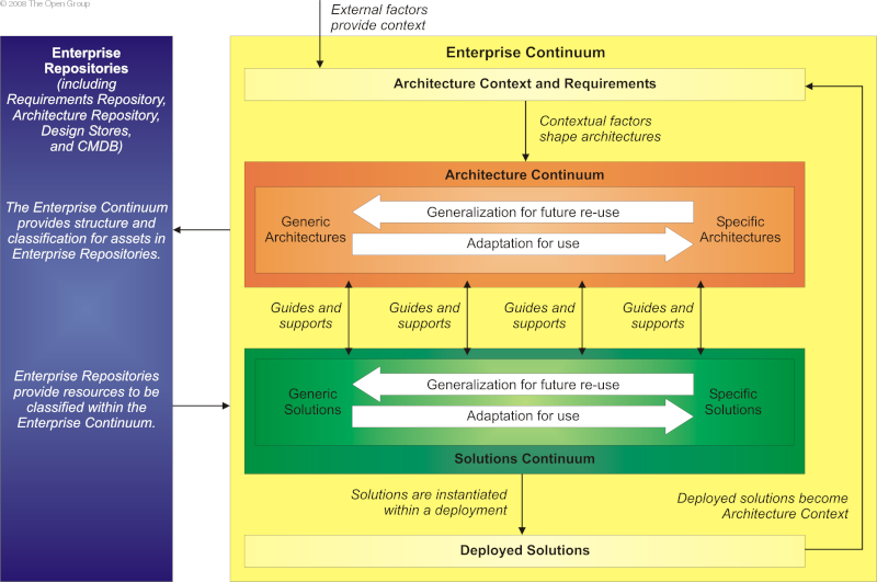 The open group architecture framework togaf core concepts an overview of the structure and context for the enterprise continuum is shown in enterprise continuum malvernweather Images