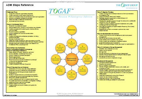 Togaf Tm Version 9